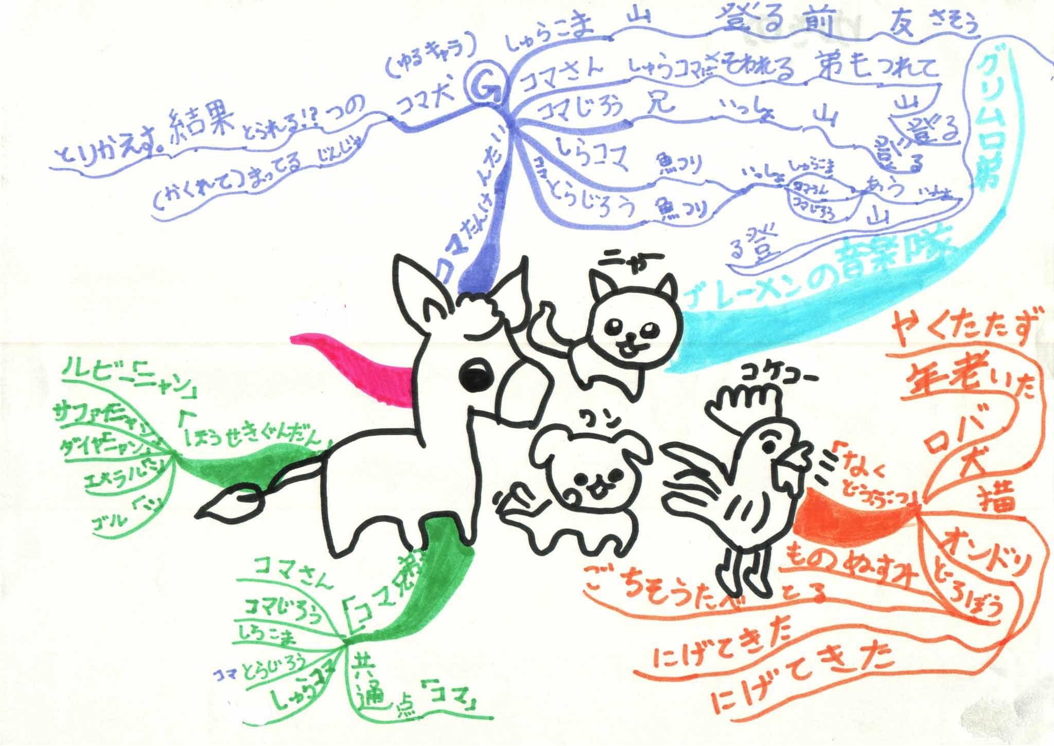 みんなのマインドマップ~ブレーメンの音楽隊(小学3~4年生)