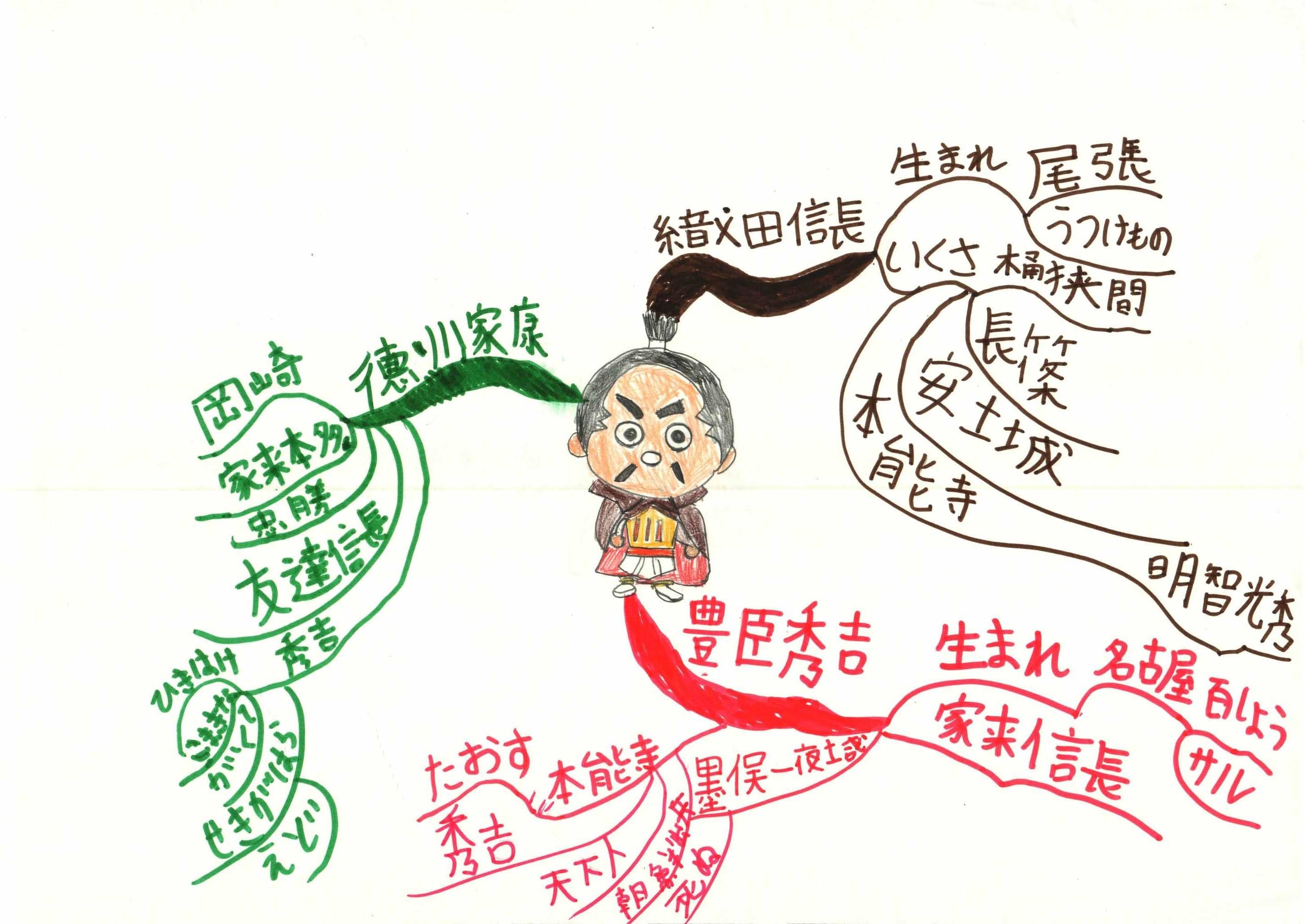 みんなのマインドマップ~信長・秀吉・家康