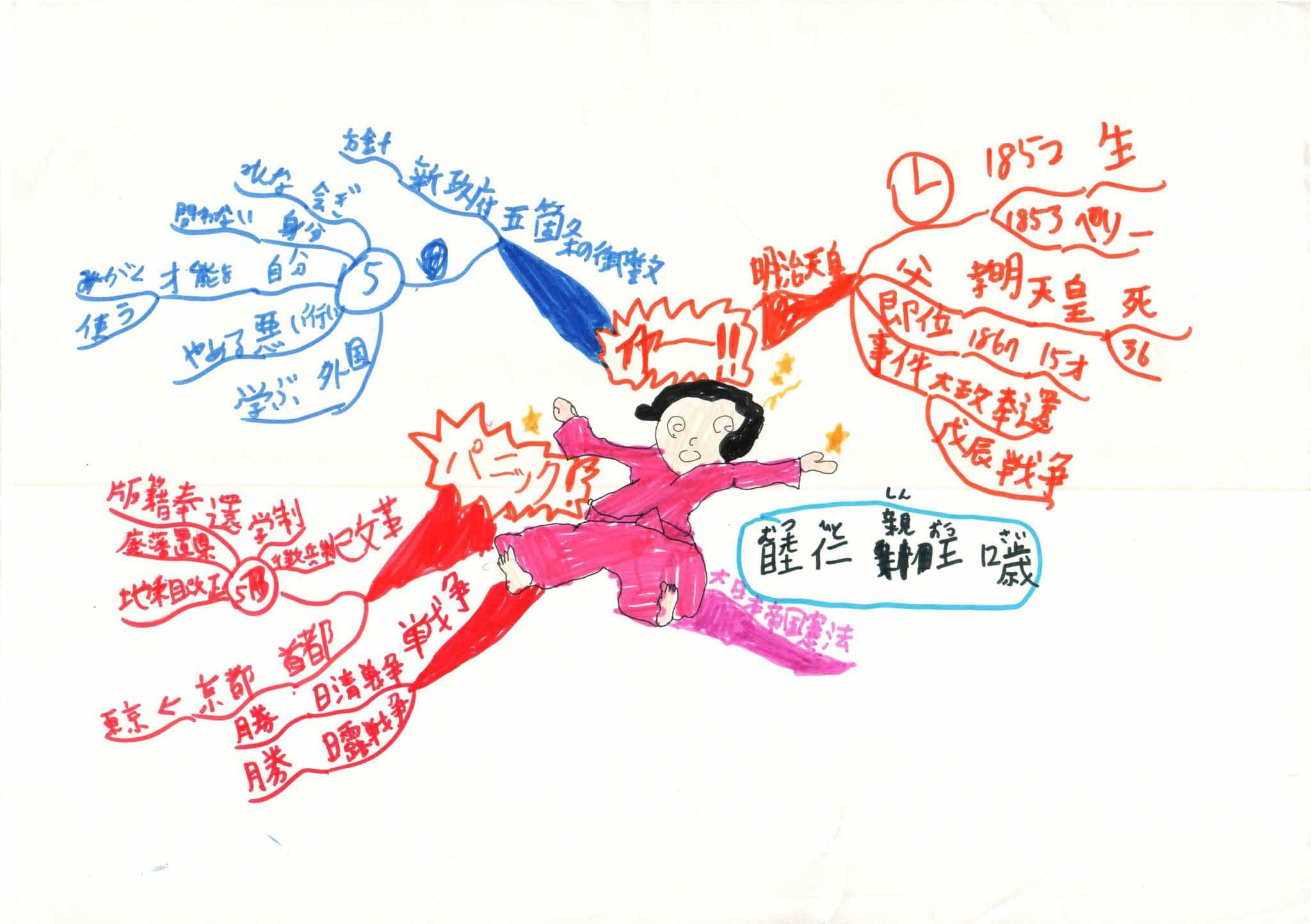 みんなのマインドマップ~明治天皇(小学5・6年生)