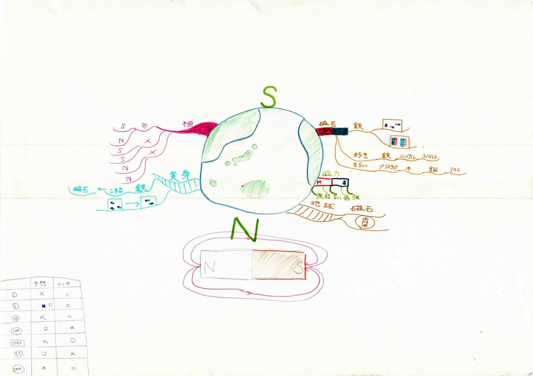 みんなのマインドマップ~磁石(小学4・5年生)