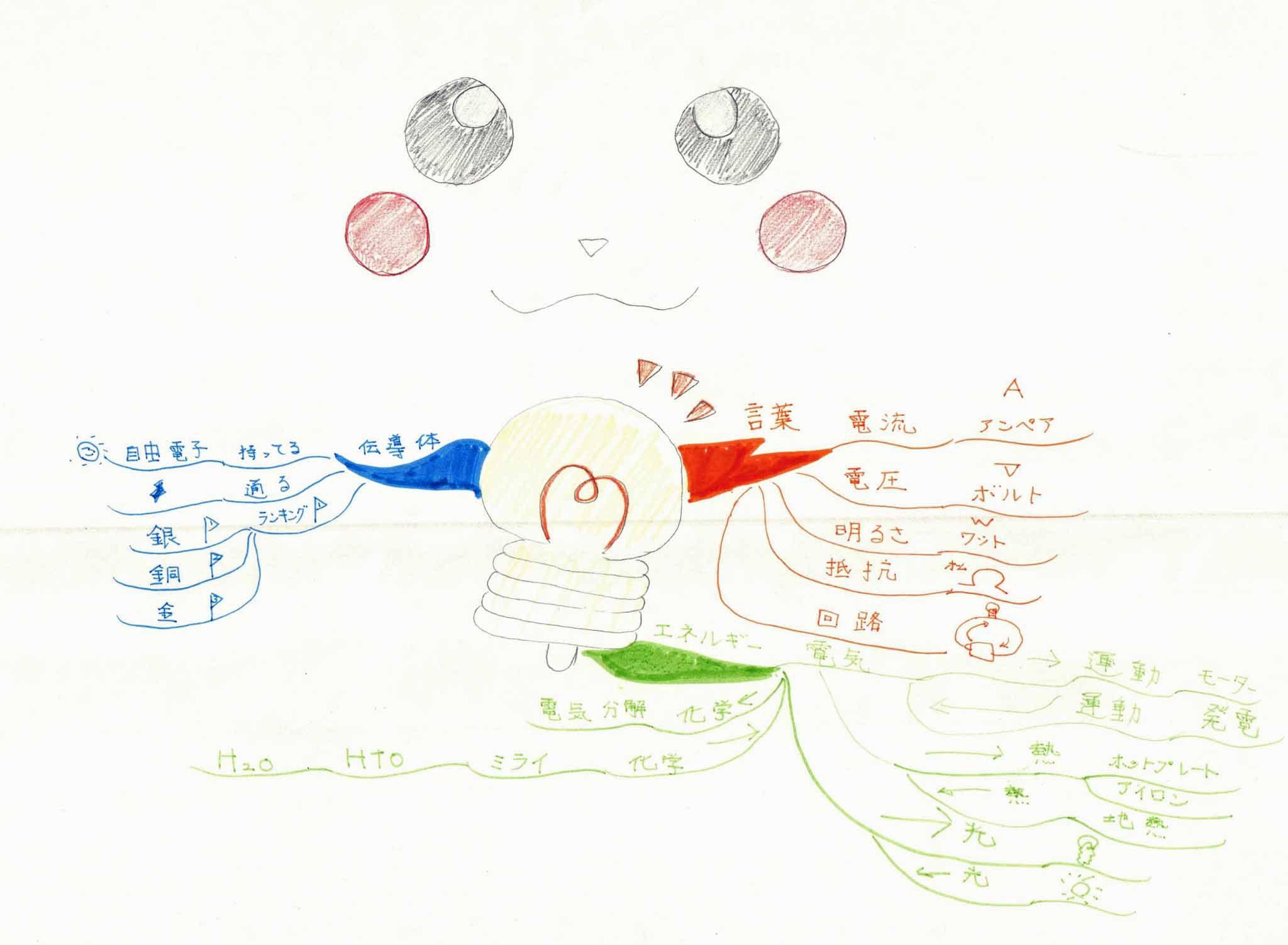 みんなのマインドマップ~電流(小学2・5年生)