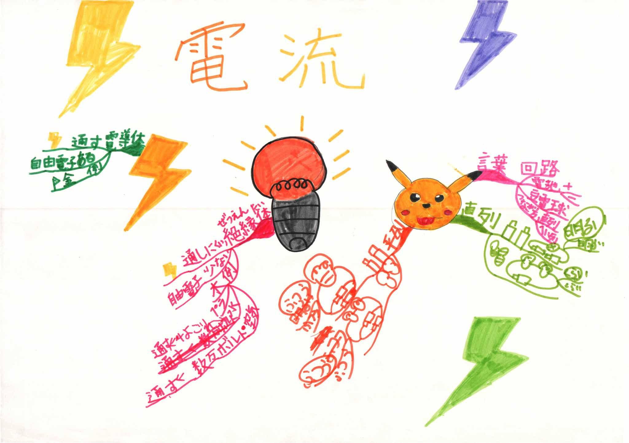 みんなのマインドマップ~電流(小学2・4年生)