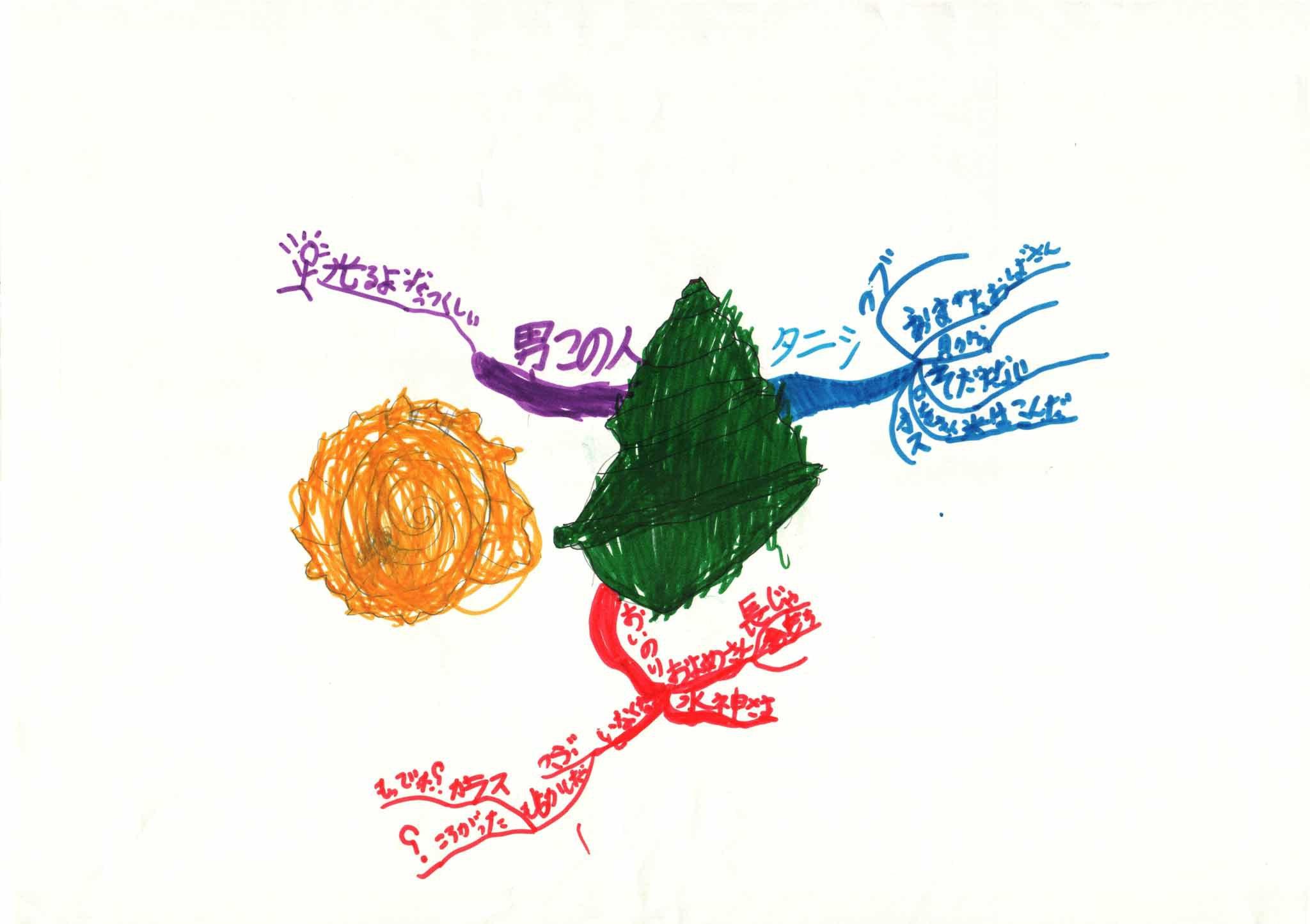 みんなのマインドマップ~タニシの出世(小学1・2年生)