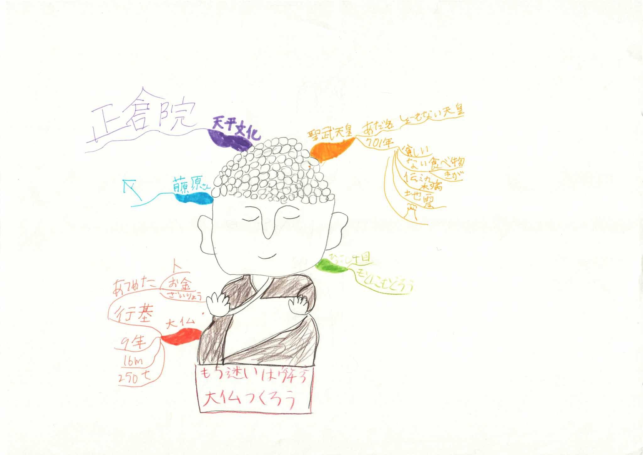 みんなのマインドマップ~聖武天皇(小学3・4・5年生)
