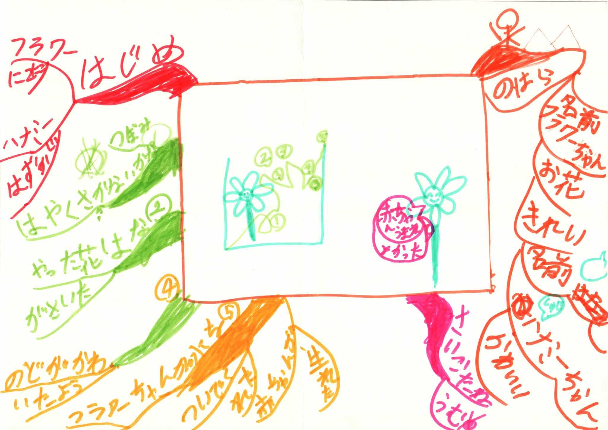 みんなのマインドマップ~やまなし(小学1・3年生)