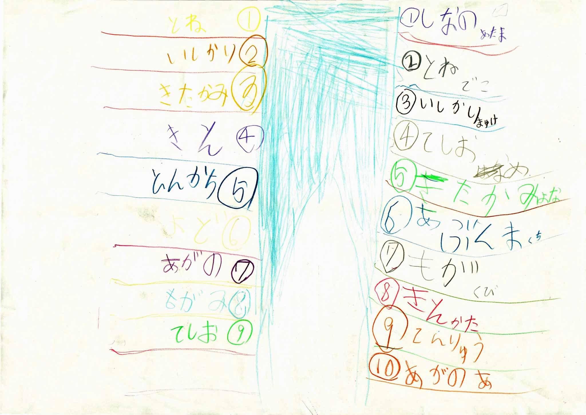 みんなのマインドマップ~ベストテン川(小学2~3年生)