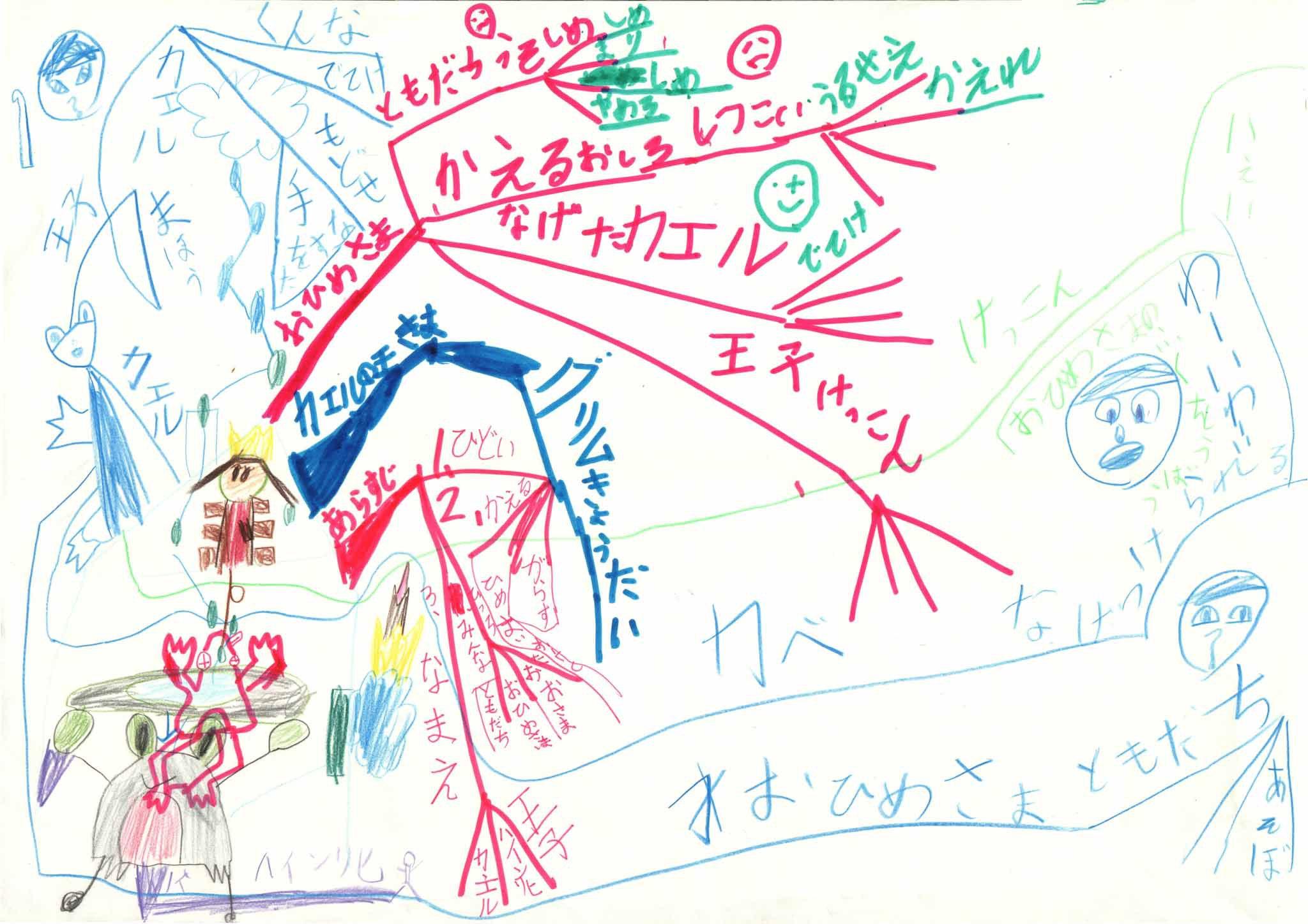 みんなのマインドマップ~カエルの王様(小学1~2年生)