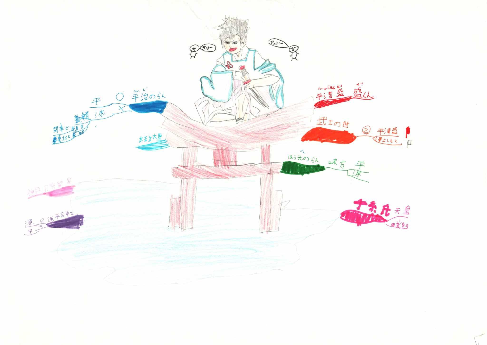 みんなのマインドマップ~平清盛(小学2・4年生)