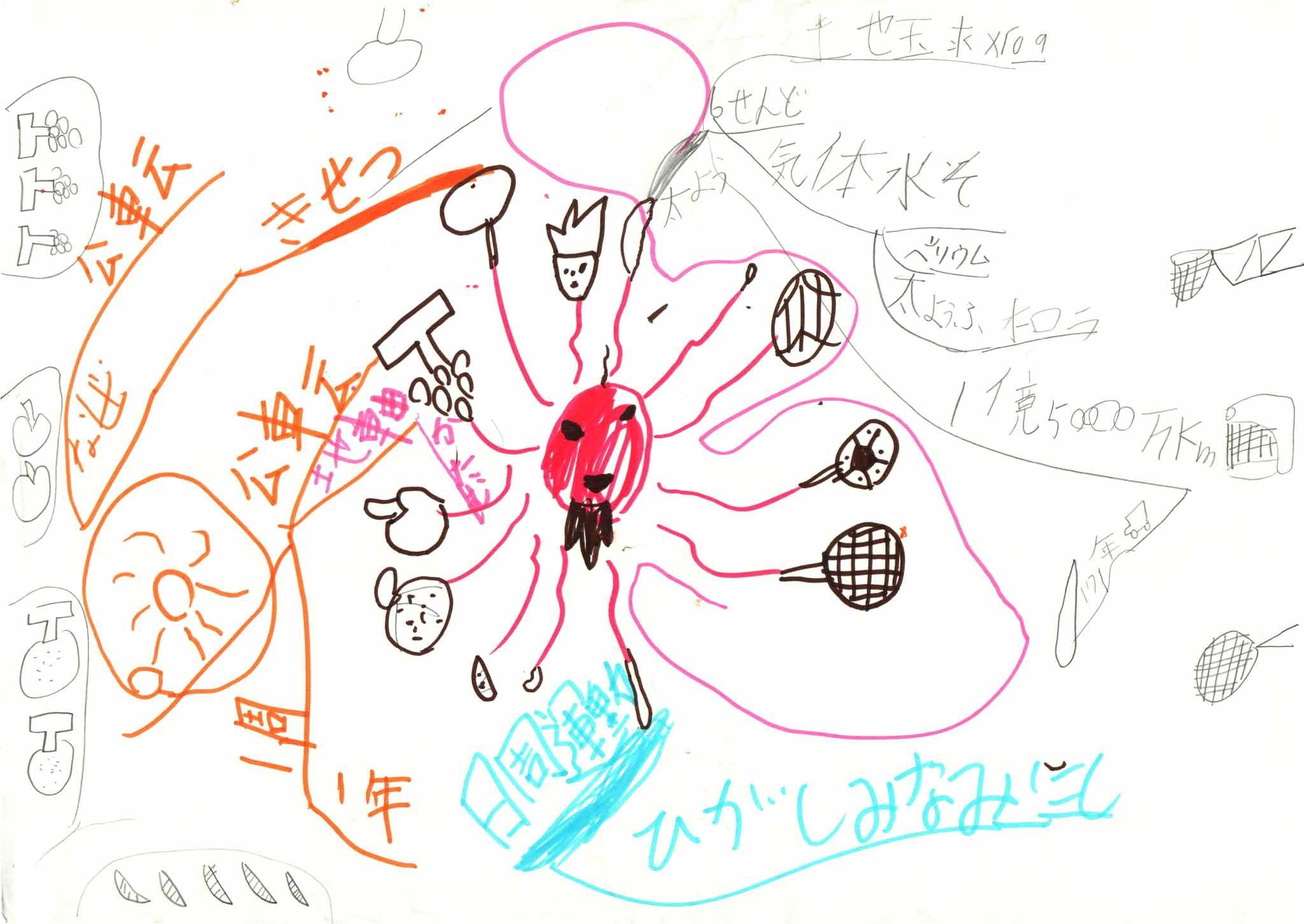 みんなのマインドマップ~太陽(年長~小学1年生)