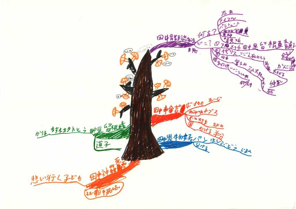 みんなのマインドマップ~いちょうの実(小学4・5年生)