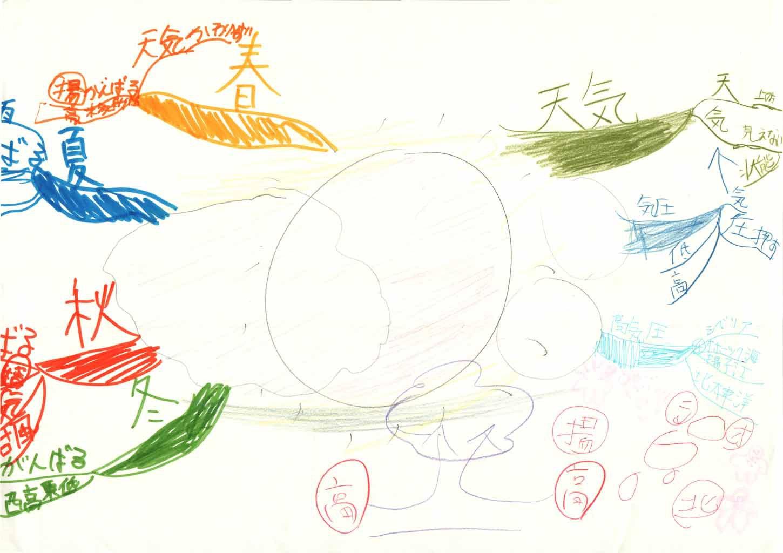 みんなのマインドマップ~天気(小学5年生)