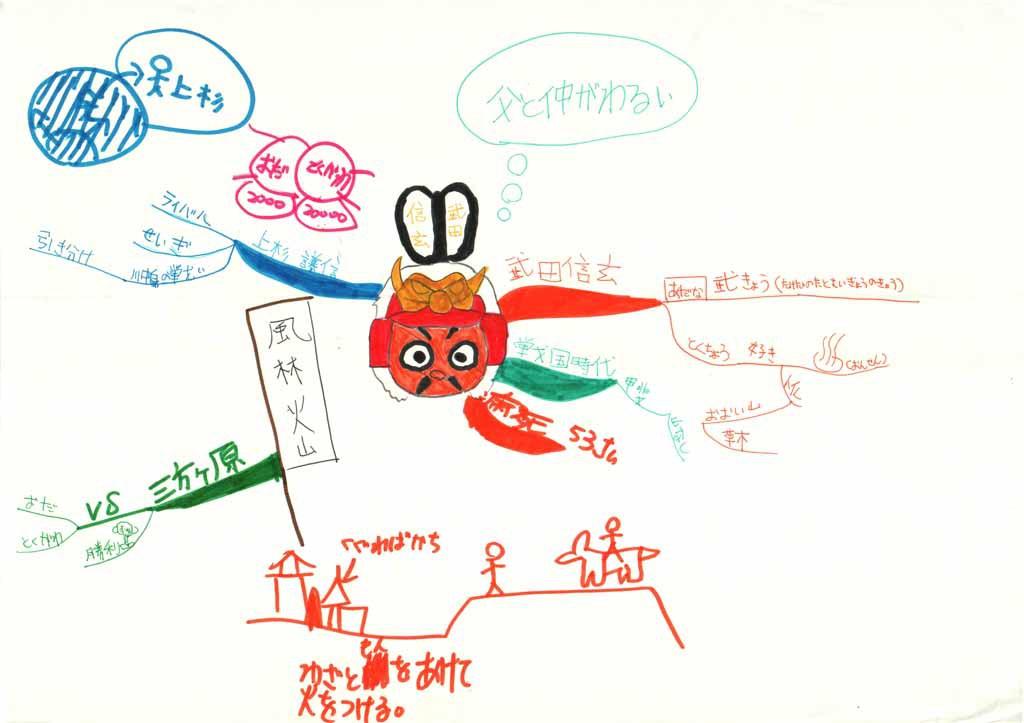 みんなのマインドマップ~武田信玄(小学4年生)