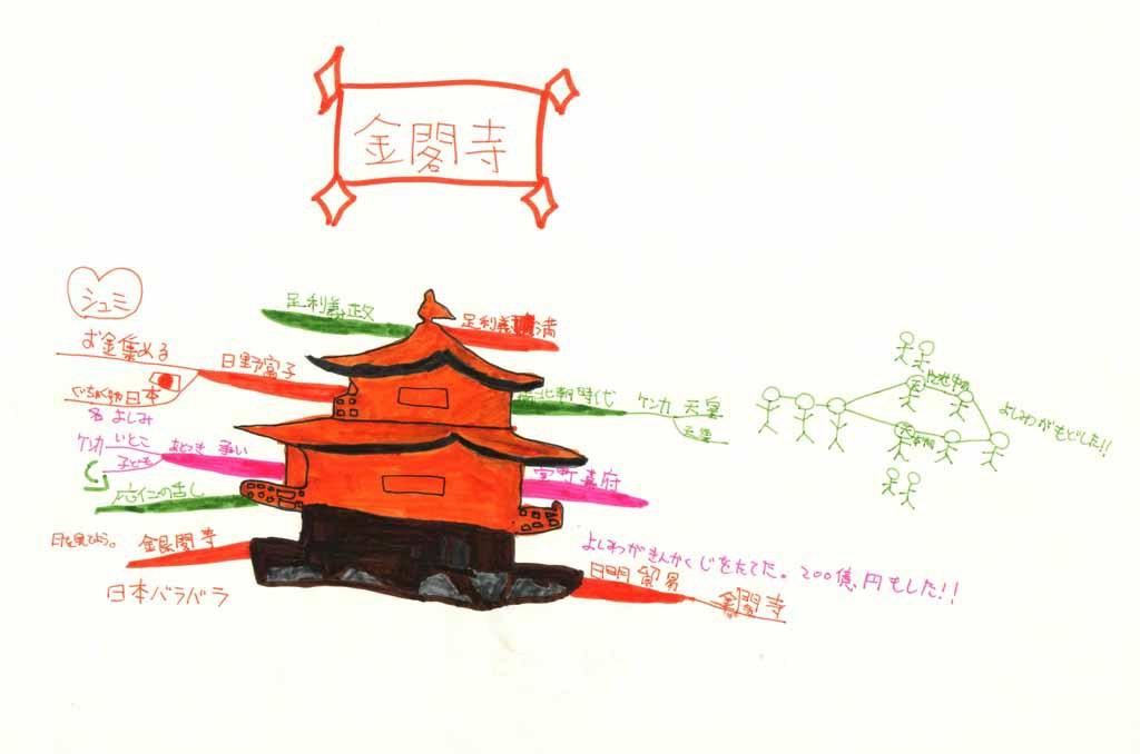 みんなのマインドマップ~足利義満・義政(小学4~5年生)