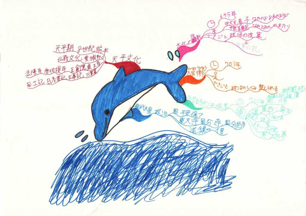 みんなのマインドマップ~飛鳥~奈良時代(小学5~6年生)