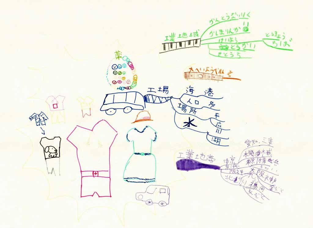 みんなのマインドマップ~工業地帯と工業地域(小学5年生)