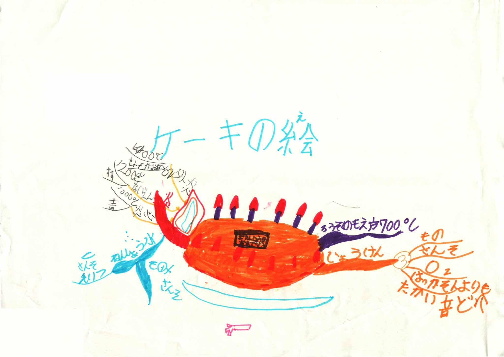 みんなのマインドマップ~ろうそくの燃え方(小学1~4年生)