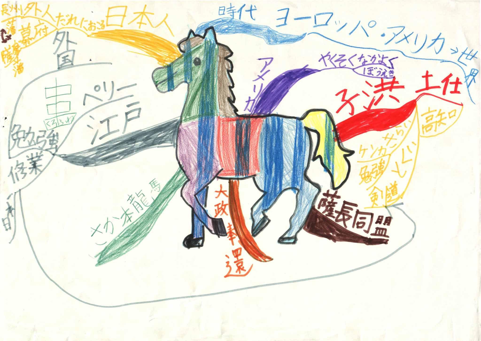 みんなのマインドマップ~坂本龍馬(小学2年生)