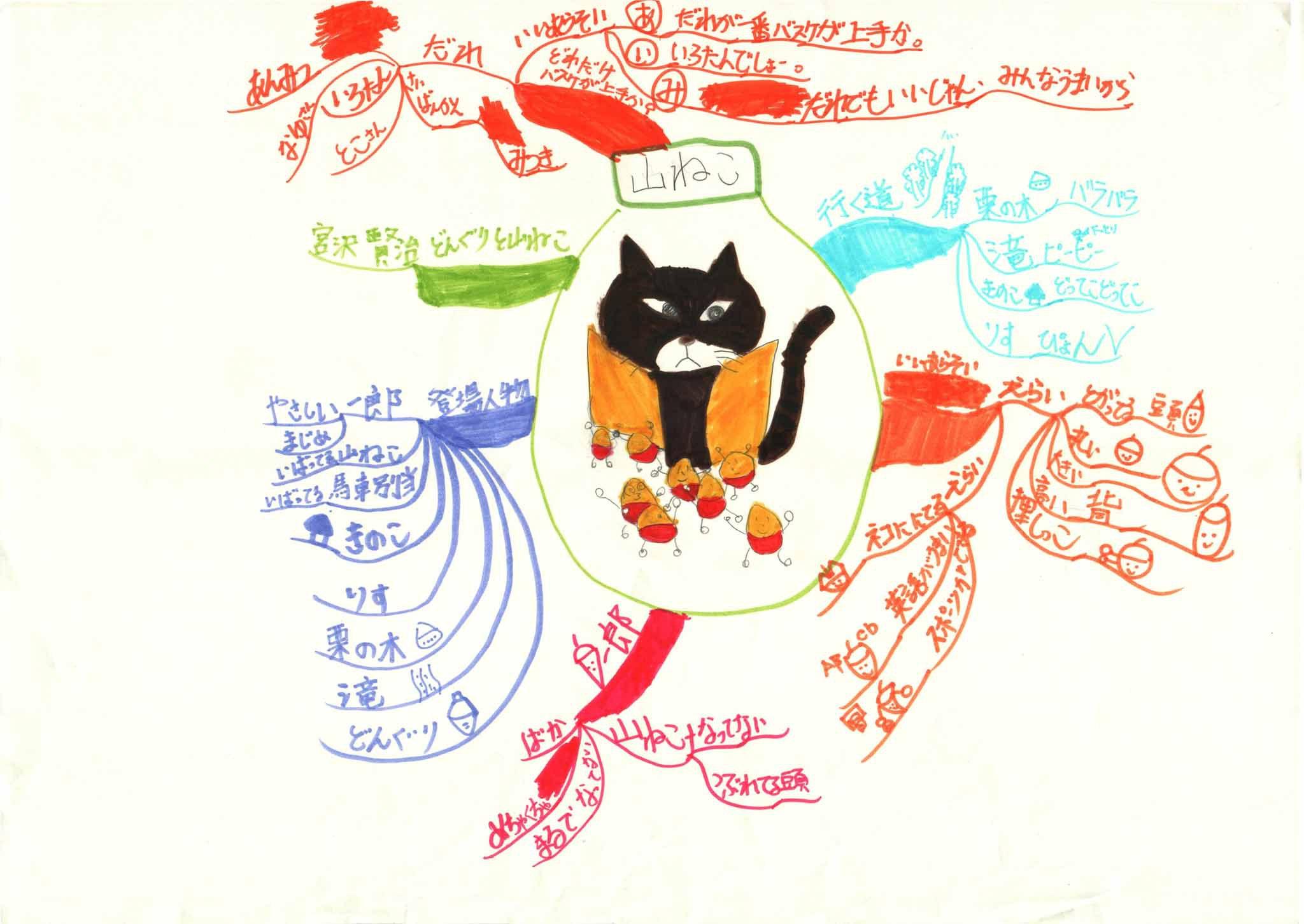 みんなのマインドマップ~どんぐりと山ねこ(小学5年生)