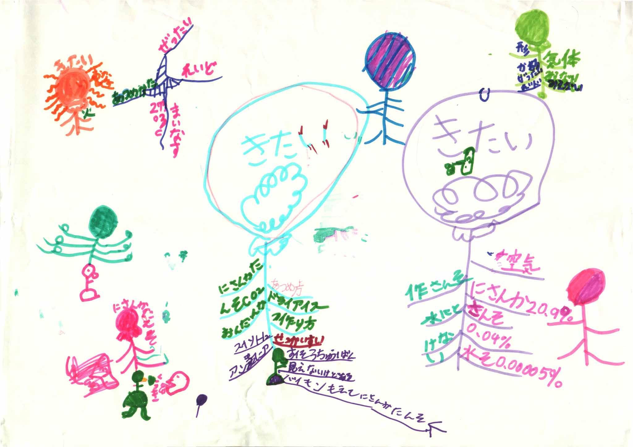 みんなのマインドマップ~気体の作り方(小学2・4年生)