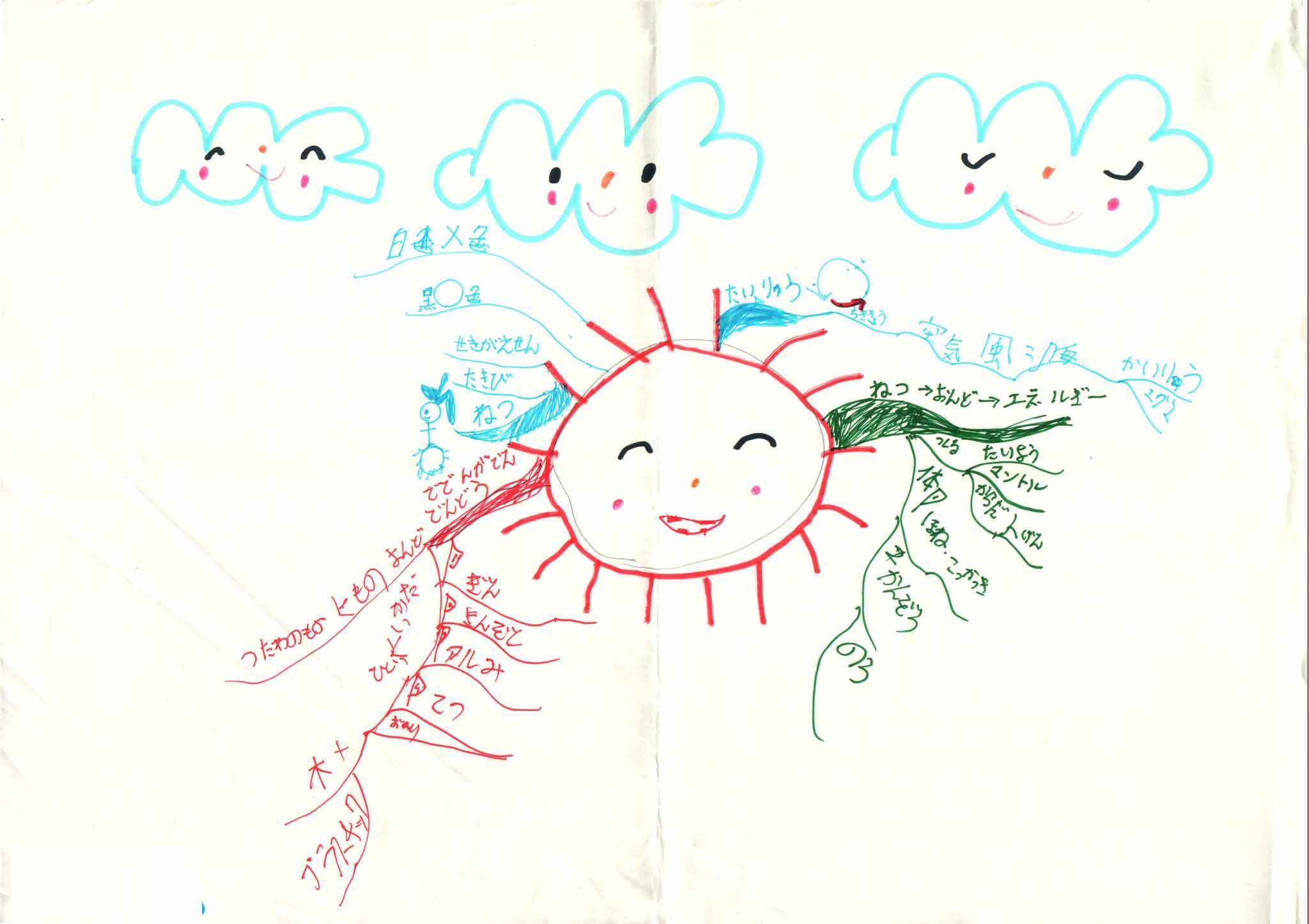 みんなのマインドマップ~熱の伝わり方(小学1~2年生)