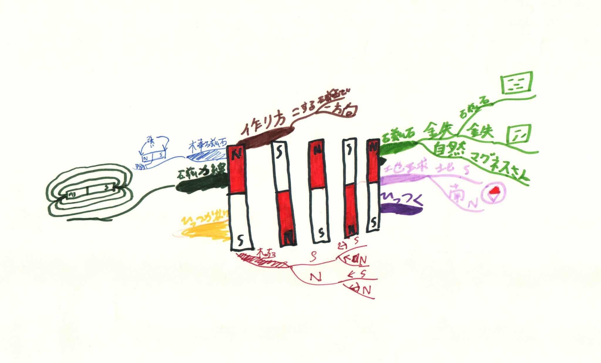 みんなのマインドマップ~磁石(小学5~6年生)