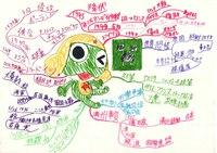 みんなのマインドマップ~昭和時代(小学6年生)
