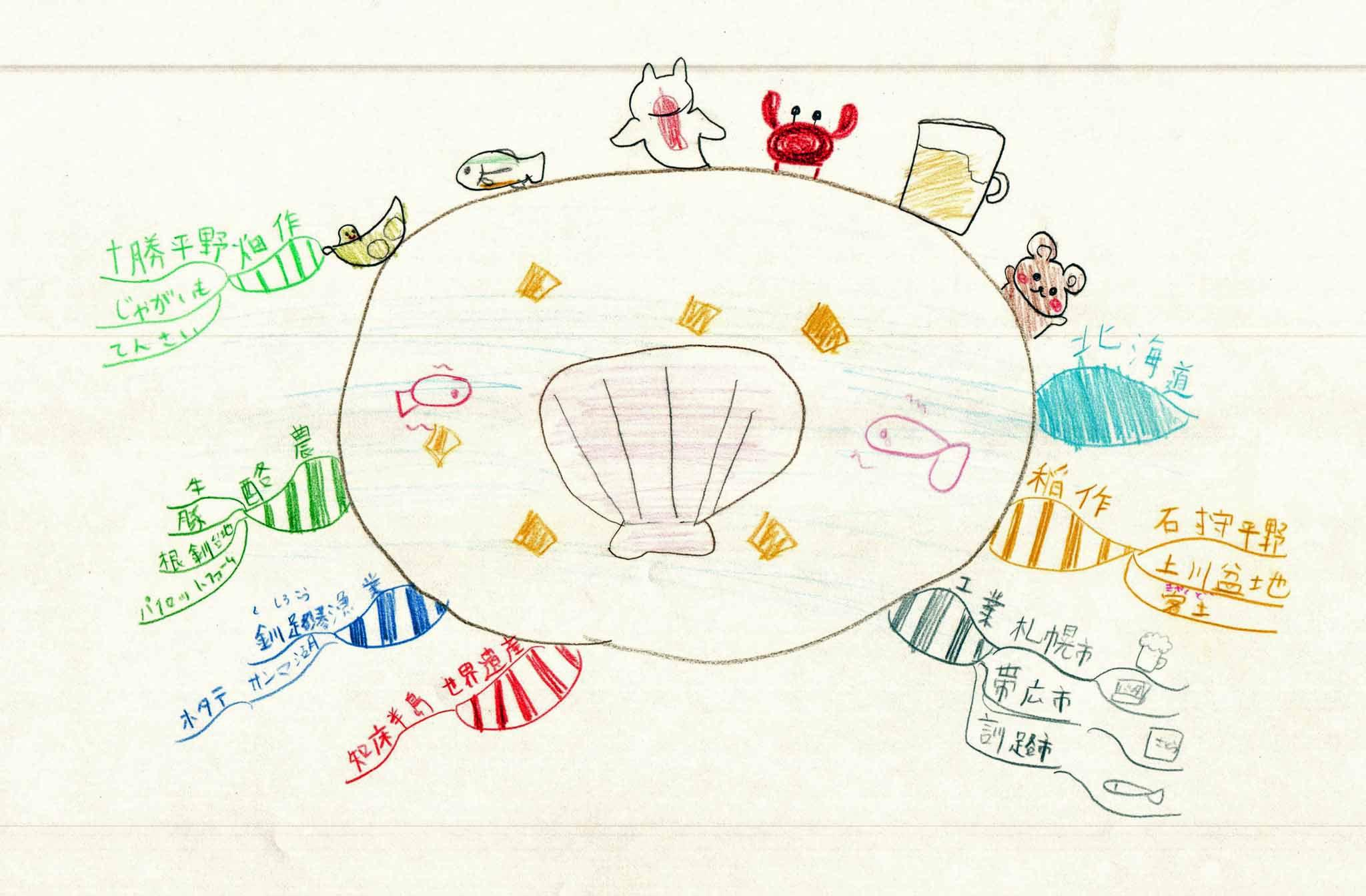 みんなのマインドマップ~北海道の歌(小学4~5年生)