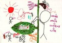 みんなのマインドマップ~植物のはたらき(小学1~4年生)