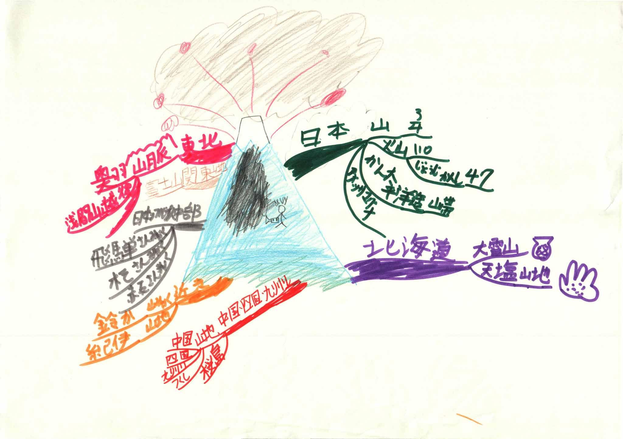 みんなのマインドマップ~山地・山脈と火山(小学5年生)