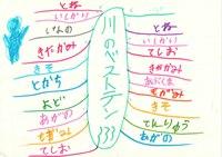 みんなのマインドマップ~ベストテン川(小学4~5年生)
