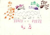 みんなのマインドマップ~平清盛(小学5年生)