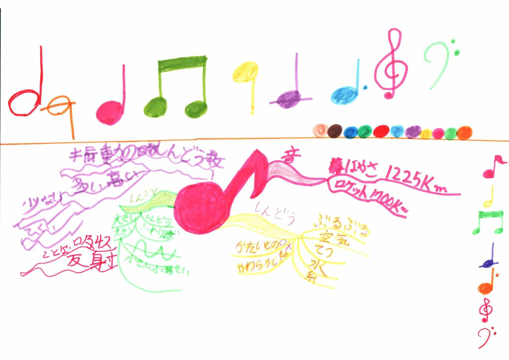 みんなのマインドマップ~音(小学2年生)