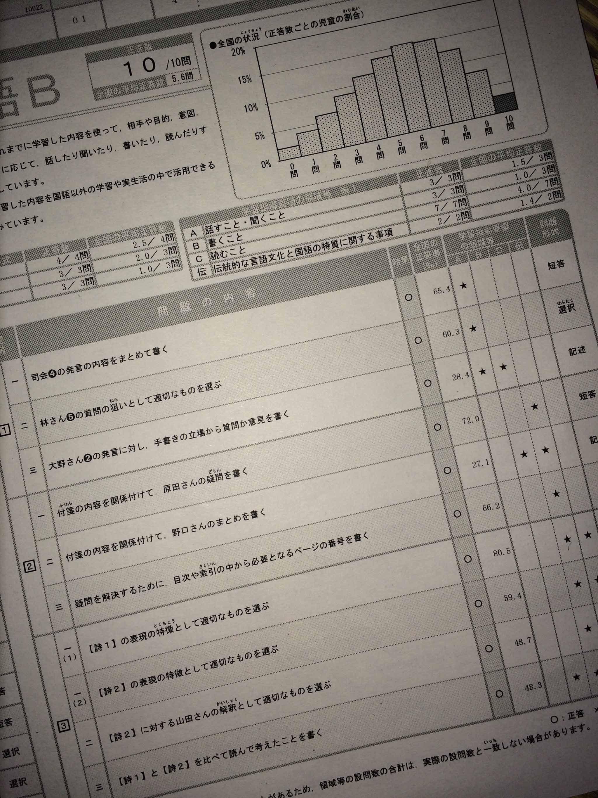 結果 全国 学力 テスト 2019