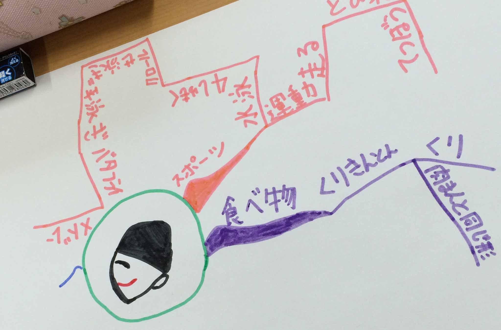 『とよた まちさと ミライ塾~初級マインドマップ講座』~一回目終了!
