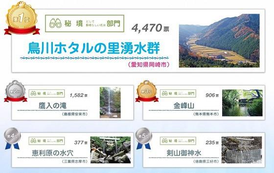 明日のメ~テレ「昼まで待てない!」で鳥川ホタルの里湧水群が紹介☆