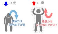 元氣と体温の関係