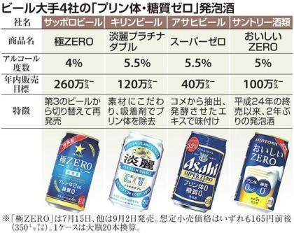 ビール戦争、更なる商品開発