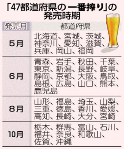 アサヒビールに続きキリンビールも新戦略