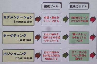 牛丼「すき家」のマーケティング戦略