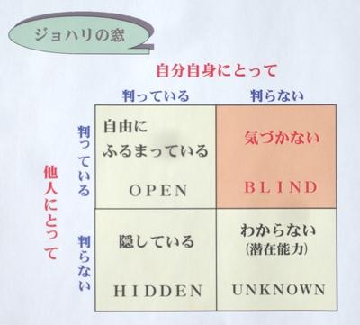 間違いだらけの「評価者訓練」/第1弾