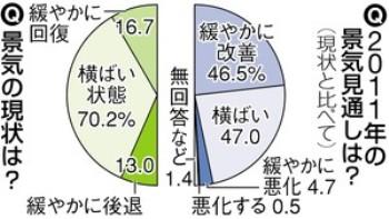 70%が「景気横ばい」/主要企業アンケート